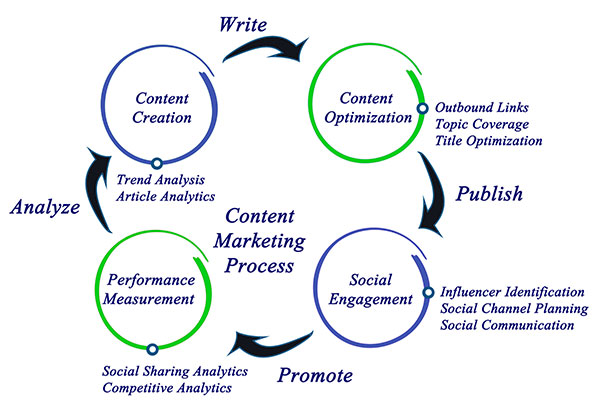 Web Content Writing Services Graphic