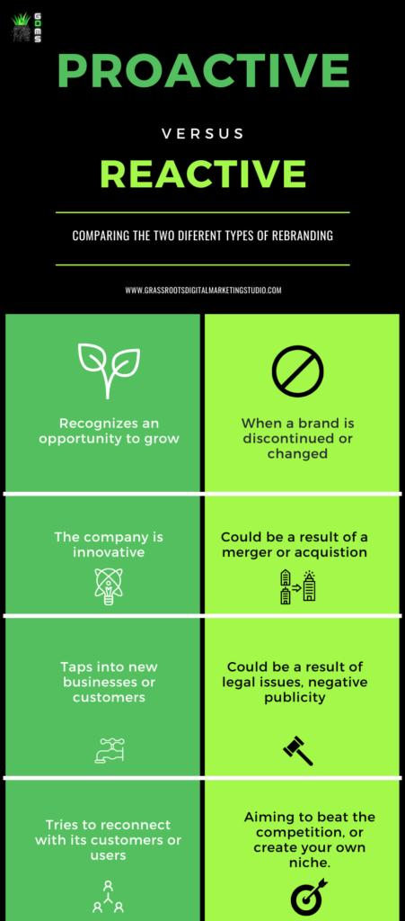 Proactive vs Reactive Business Rebranding Infographic - Rebranding your Business