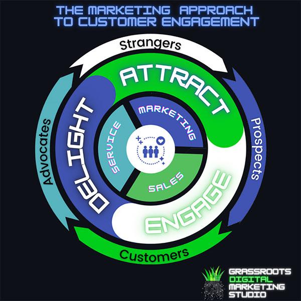 Marketing Flywheel of Customer Engagement